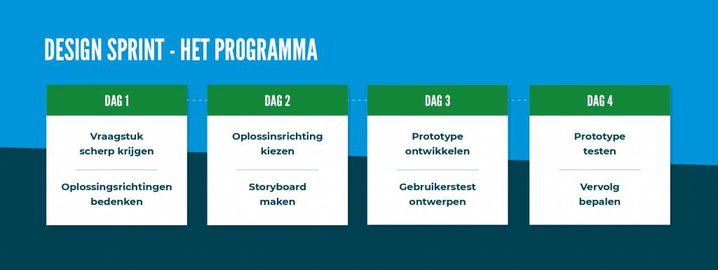 Programma: Dag 1 - Vraagstuk scherp krijgen en oplossingsrichtingen bedenken. Dag 2 - Oplosssingsrichting kiezen en storyboard maken. Dag 3 - Prototype ontwikkelen en gebruikerstest ontwerpen. Dag 4 - Prototype testen en vervolg bepalen.