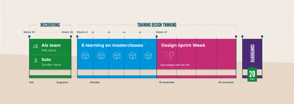 Tijdspad design thinking training, sprint en conferentie 2020: inschrijving week 20 t/m 36, training week 41 t/m 46, sprint week 47, conferentie 20 november